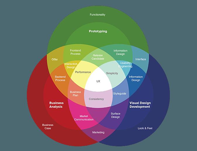 Cara Menulis Artikel SEO Friendly Mengutamakan User Experience